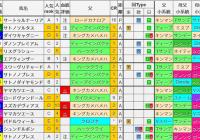 重賞レース過去5年ブラッドバイアス/金鯱賞&フィリーズレビュー&中山牝馬S