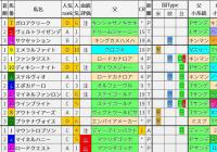 重賞レース過去5年ブラッドバイアス/スプリングS&阪神大賞典&フラワーC&ファルコンS