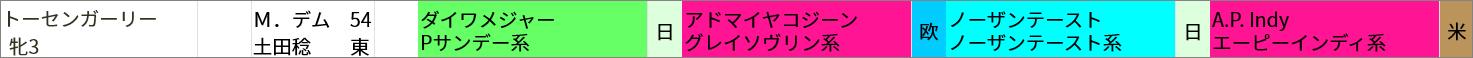 ■日曜東京6R 3歳未勝利(芝1800m) トーセンガーリー