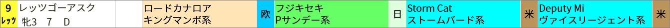 ▼買いポイント該当馬 阪神3R