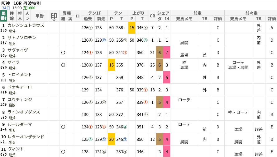 丹波特別出走馬/評価・順位