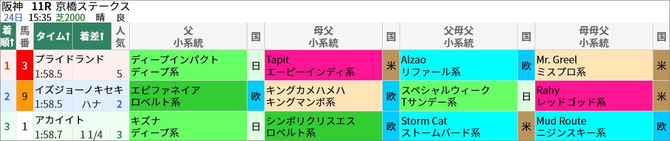 ■土曜阪神11R 京橋S(芝2000m) イズジョーノキセキ 2番人気2着