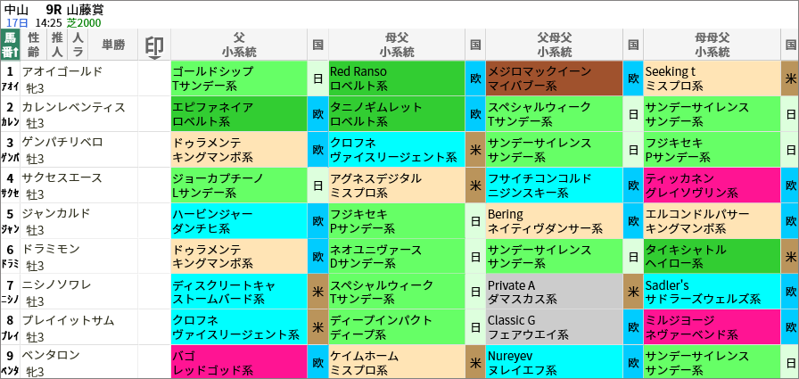 山藤賞出走馬/血統・系統