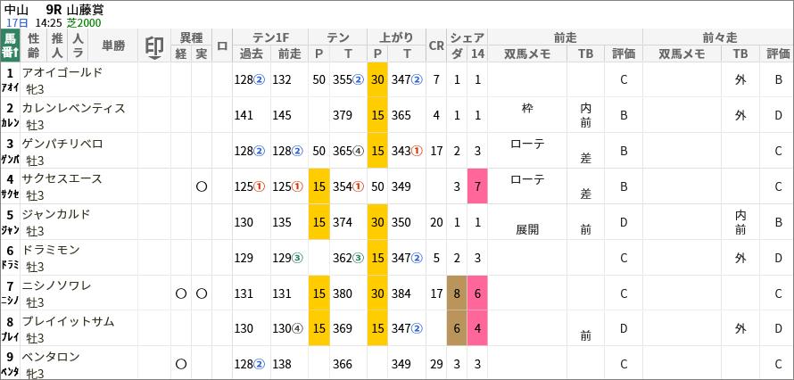 山藤賞出走馬/評価・順位