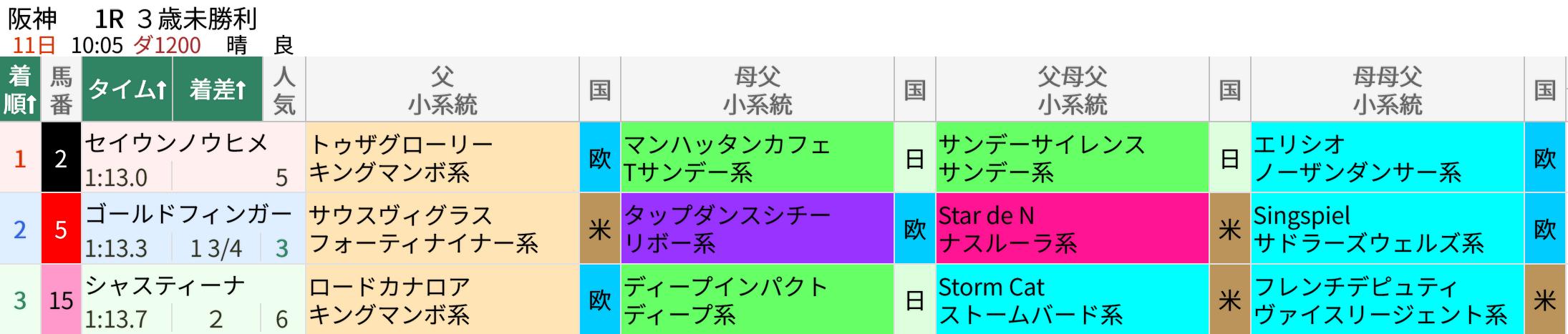 4/11(日)阪神1R・3歳未勝利(ダ1200m)