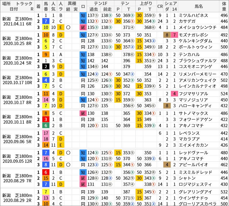 新潟芝1800m好走馬/評価・順位