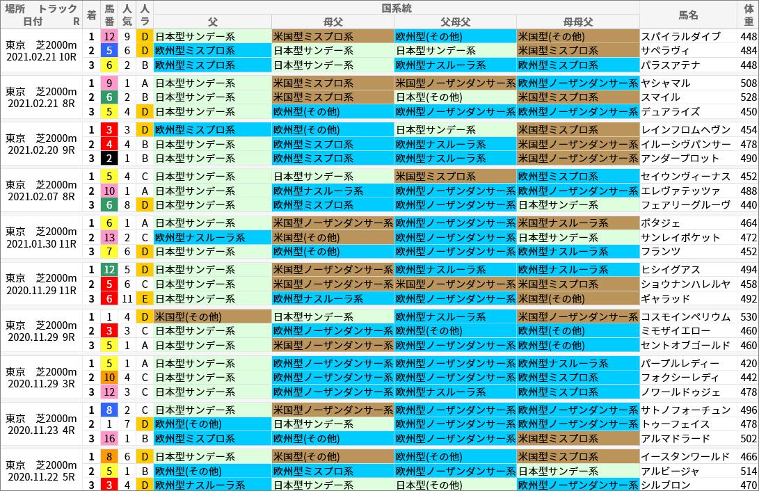東京芝2000m好走馬/国系統