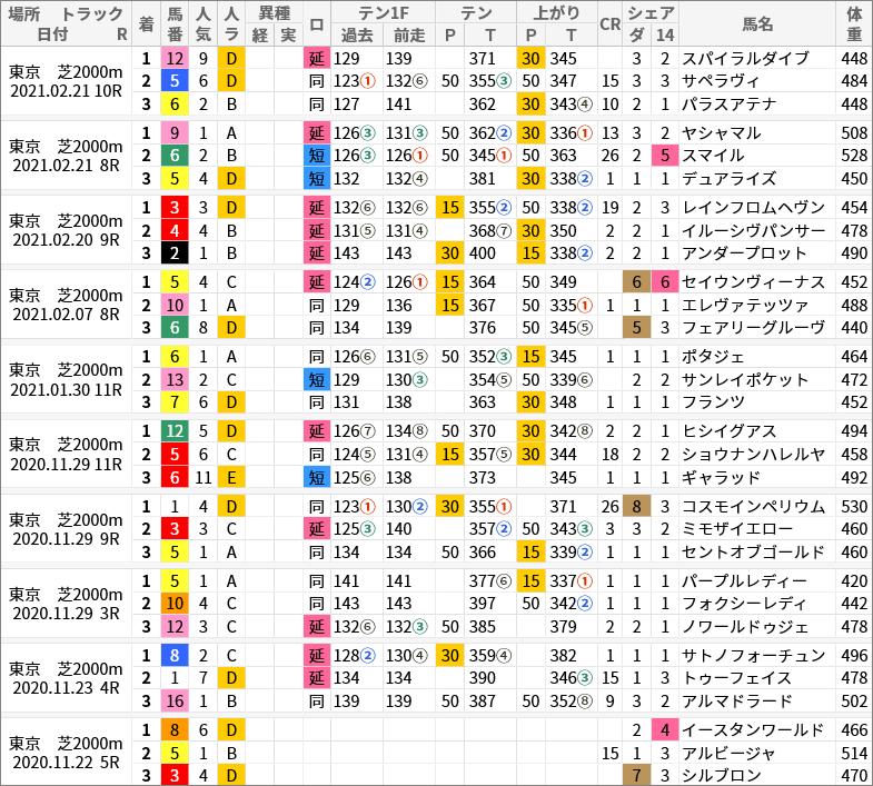 東京芝2000m好走馬/評価・順位