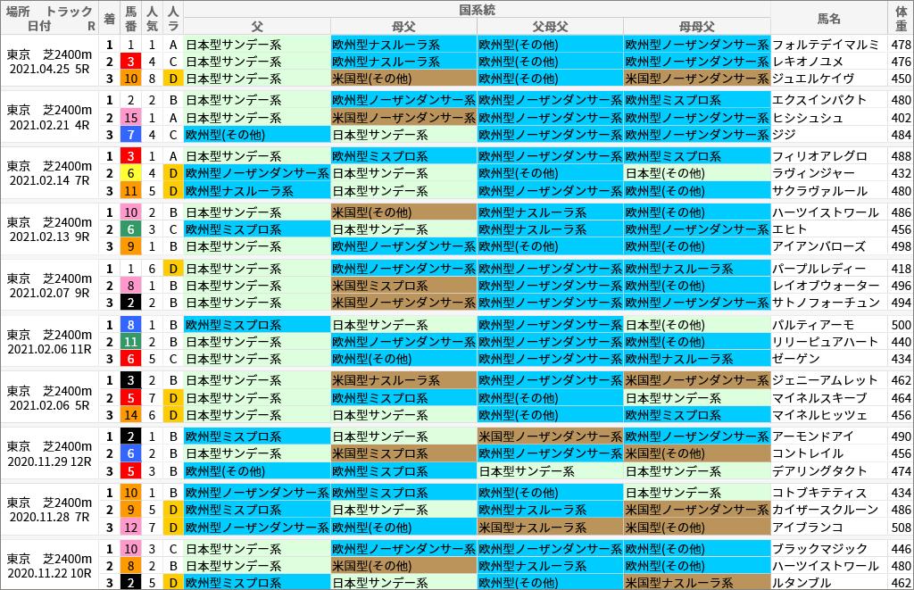 東京芝2400m好走馬/国系統