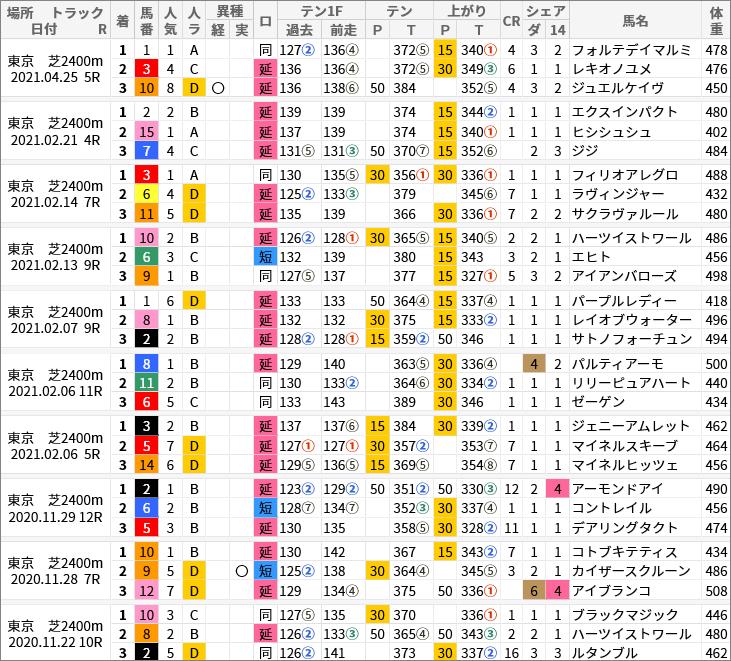 東京芝2400m好走馬/評価・順位