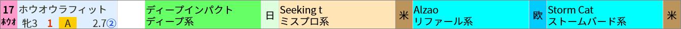 ディープインパクト産駒 ▼買いポイント該当馬  東京5R