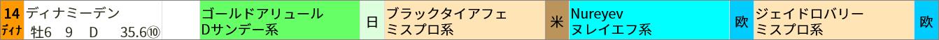 ゴールドアリュール産駒 ▼買いポイント該当馬  東京7R