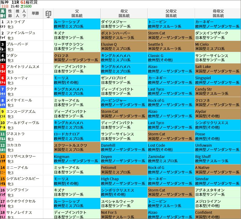桜花賞出走馬/国系統