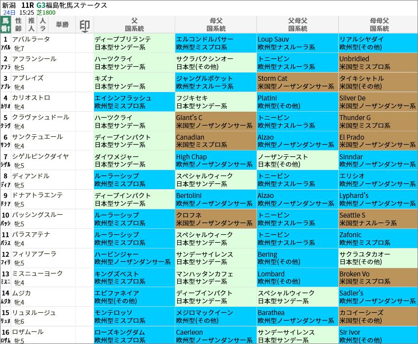 福島牝馬S出走馬/国系統