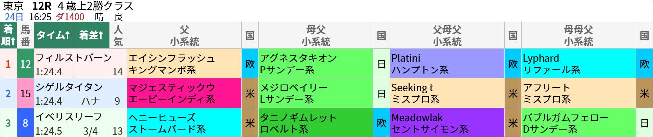 先週の土曜日・4/24(土)の東京12R・4歳以上2勝クラスではエイシンフラッシュ産駒のフィルストバーンが14人気で1着。また、マジェスティックウォリアー産駒のシゲルタイタンが9人気で2着でした。