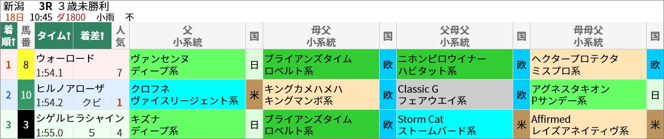 4/18(日)の新潟3R・3歳未勝利(ダ1800m)