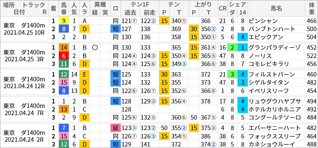 ▲東京ダ1400mの傾向速報コースから評価順位(スマート出馬表より抜粋)