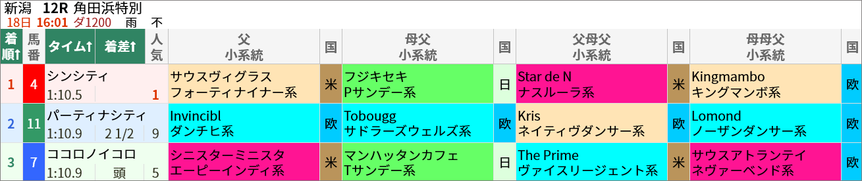 日曜新潟12R 角田浜特別(ダ1200m) シンシティ 1番人気1着 複勝160円が的中