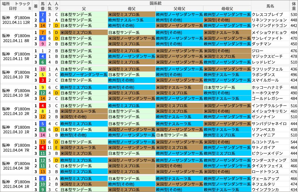 阪神ダ1800m好走馬/国系統