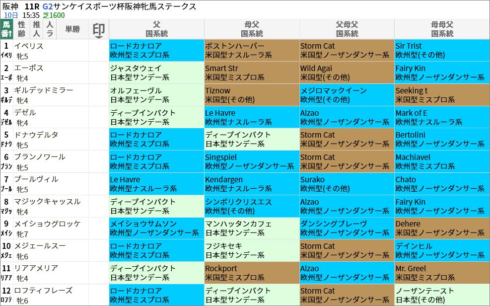 阪神牝馬S出走馬/国系統