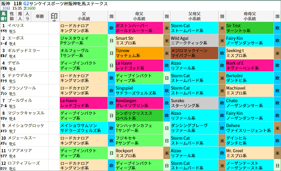 阪神牝馬S出走馬/血統・系統
