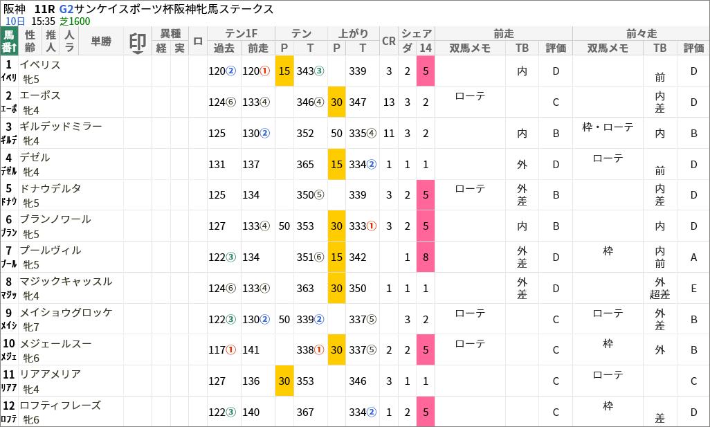 阪神牝馬S出走馬/評価・順位