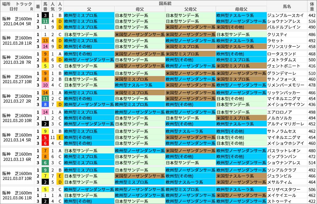 阪神芝1600m好走馬/国系統