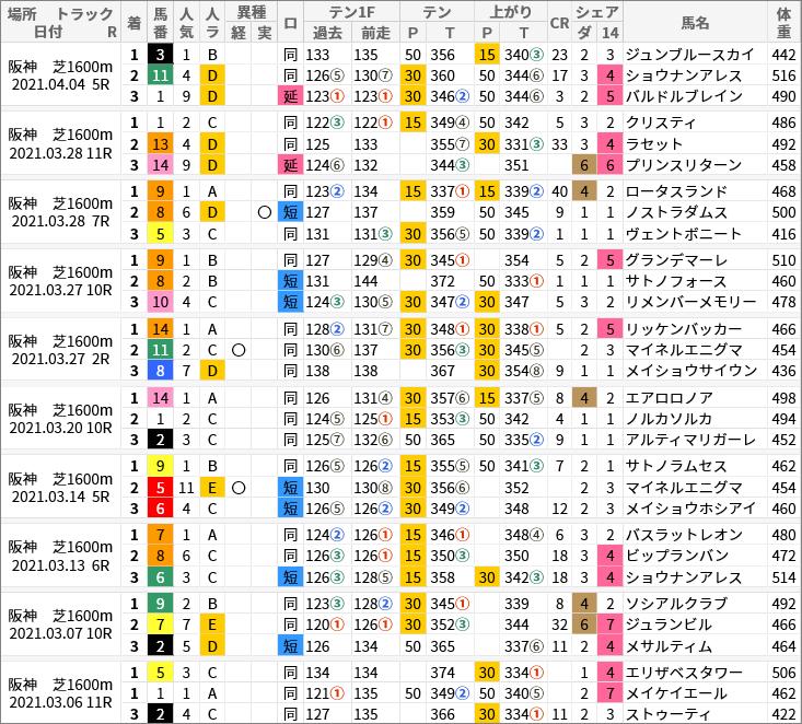 阪神芝1600m好走馬/評価・順位