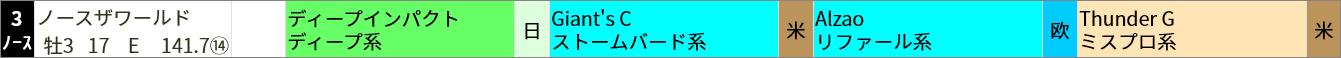 ▼買いポイント該当馬 阪神11R