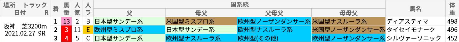 阪神芝3200m好走馬/国系統