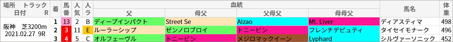 阪神芝3200m好走馬/血統
