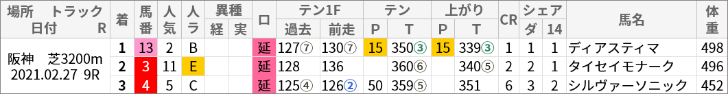 阪神芝3200m好走馬/評価・順位