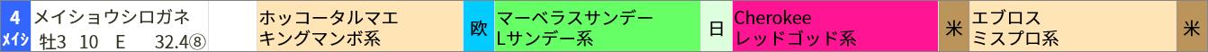 ホッコータルマエ産駒 ▼買いポイント該当馬阪神5R