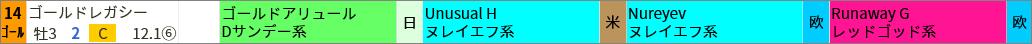 ▼買いポイント該当馬  阪神5R
