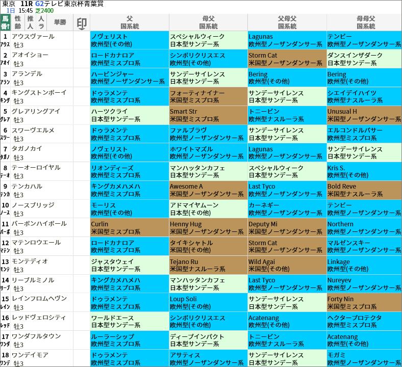 青葉賞出走馬/国系統