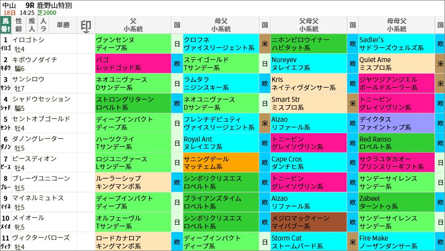 鹿野山特別出走馬/血統・系統