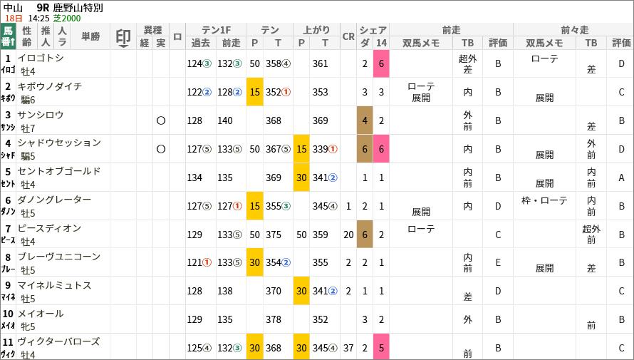 鹿野山特別出走馬/評価・順位