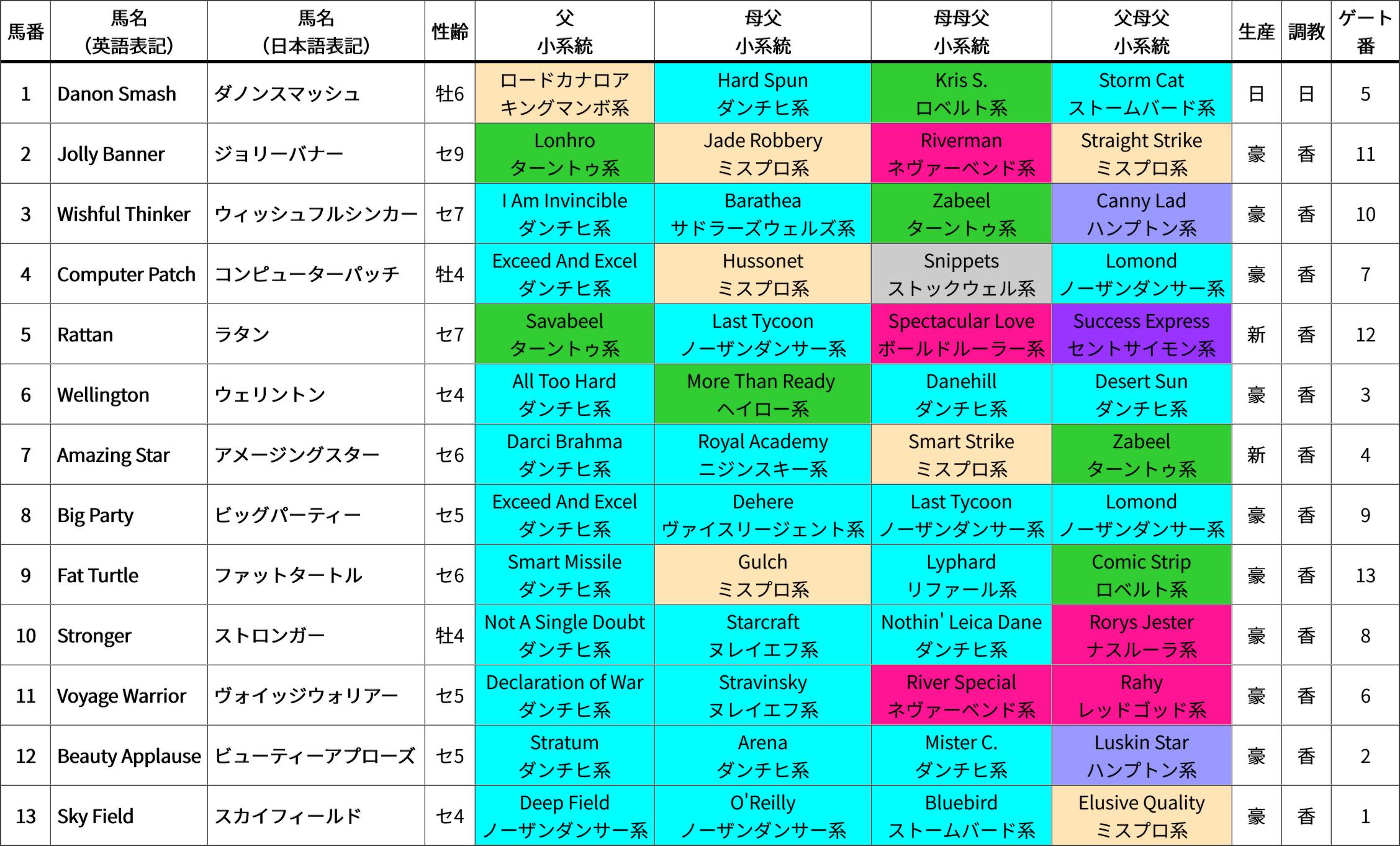 チェアマンズスプリントプライズ(芝1200m 日本時間15:50発走) 出走馬の血統&系統表