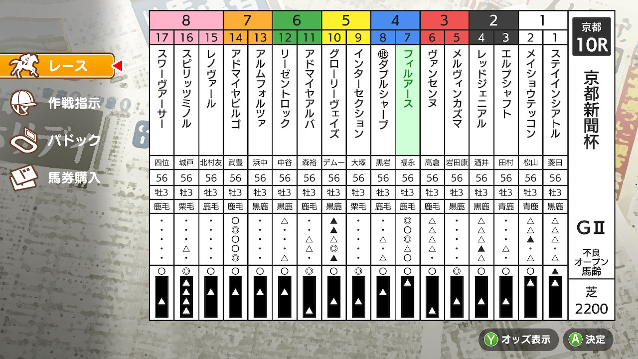 京都新聞杯に出走。成長が遅めでまだ開花前という感じですが、みっちり鍛えてあります。