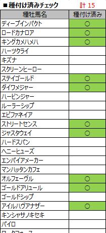 そんなわけで、Excelで表を作って管理しました。