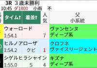 新潟ダ1800mとキズナのダート替わり/今週末(4/24~4/25)の見どころ