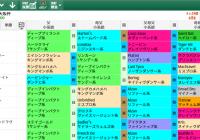 【無料公開】大阪杯 / 亀谷サロン限定公開中のスマート出馬表・次期バージョン