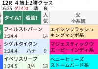距離短縮と東京ダ1400m/今週末(5/1~5/2)の見どころ