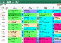 【無料公開】天皇賞(春) / 亀谷サロン限定公開中のスマート出馬表・次期バージョン