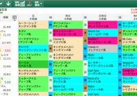 【無料公開】桜花賞 / 亀谷サロン限定公開中のスマート出馬表・次期バージョン