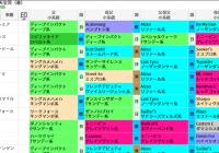 阪神芝3200m(天皇賞・春)の好走馬データ一覧/スマート出馬表