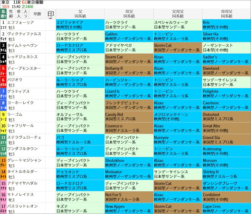 日本ダービー出走馬/国系統