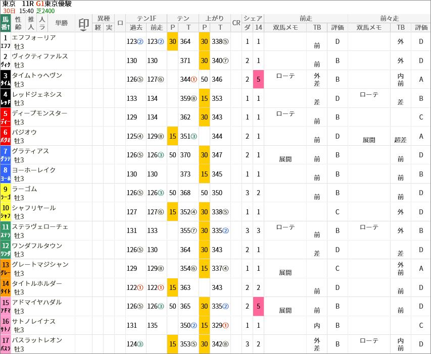 日本ダービー出走馬/評価・順位
