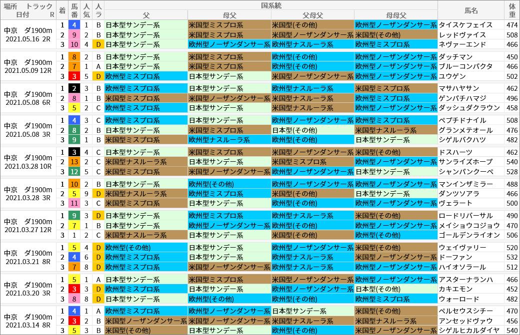 中京ダ1900m好走馬/国系統