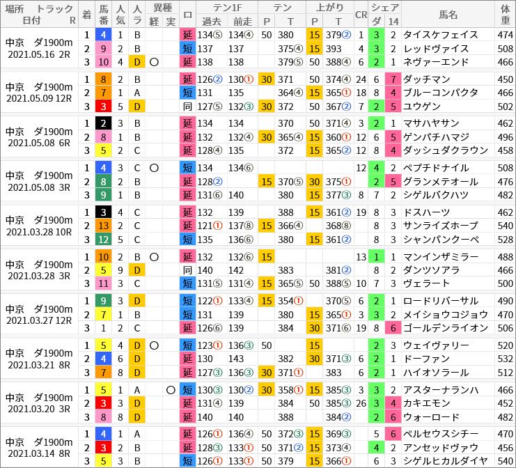中京ダ1900m好走馬/評価・順位